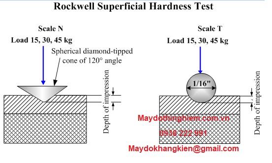 nguyên lí rockwell