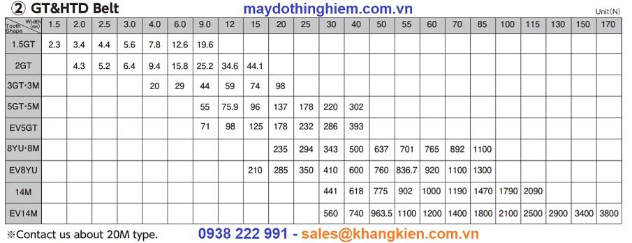 Tiêu chuẩn lực căng dây đai  -GT HTD belt